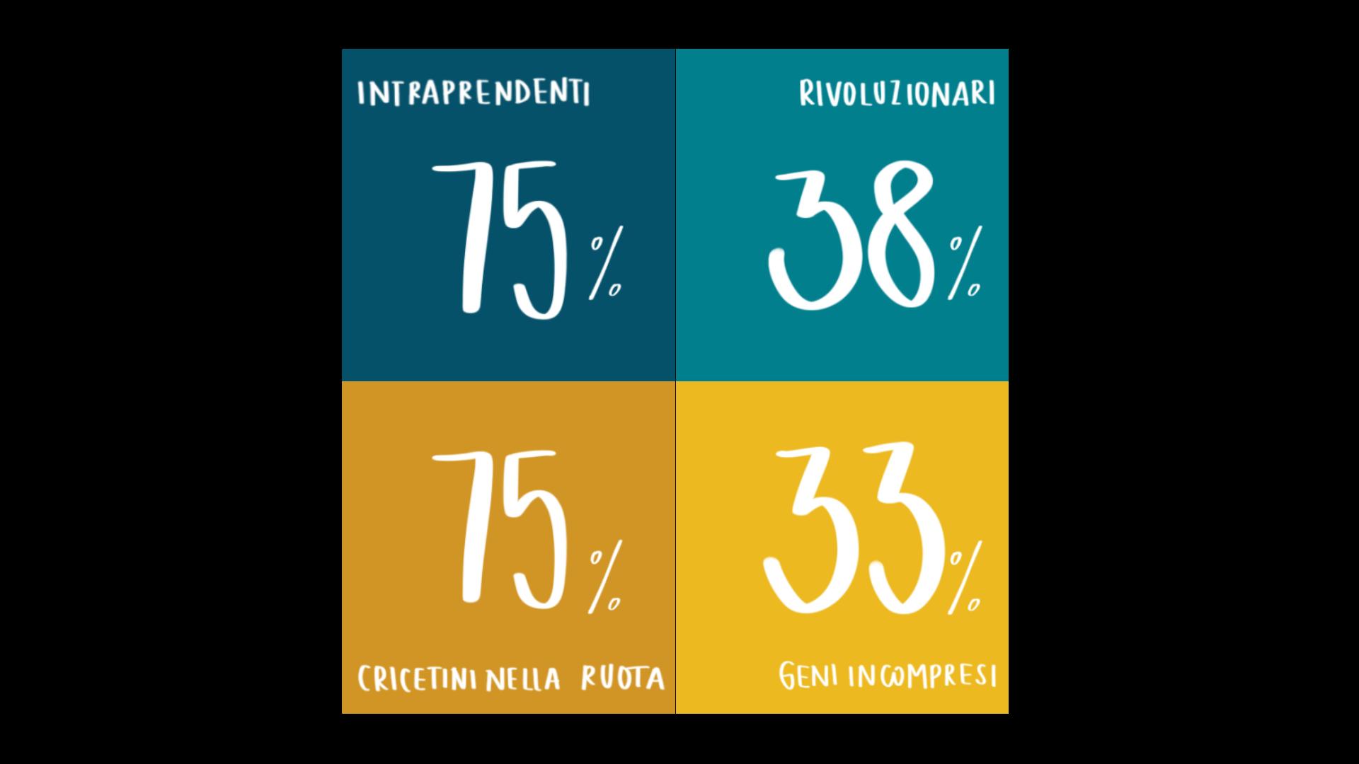 Agentività e autoefficacia risultati sondaggio